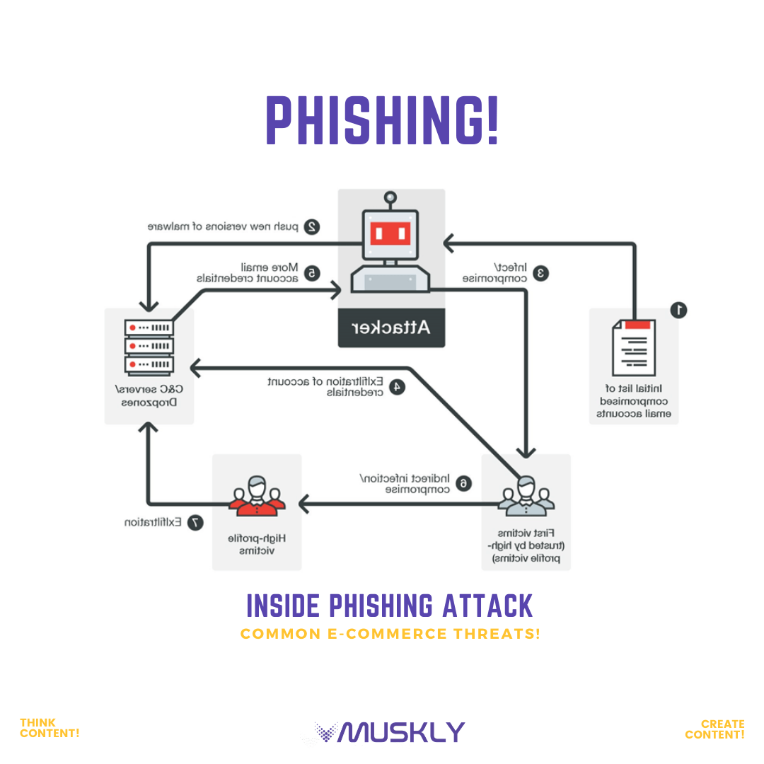 most-common-E-commerce-threats-phishing-MUSKLY-compressed