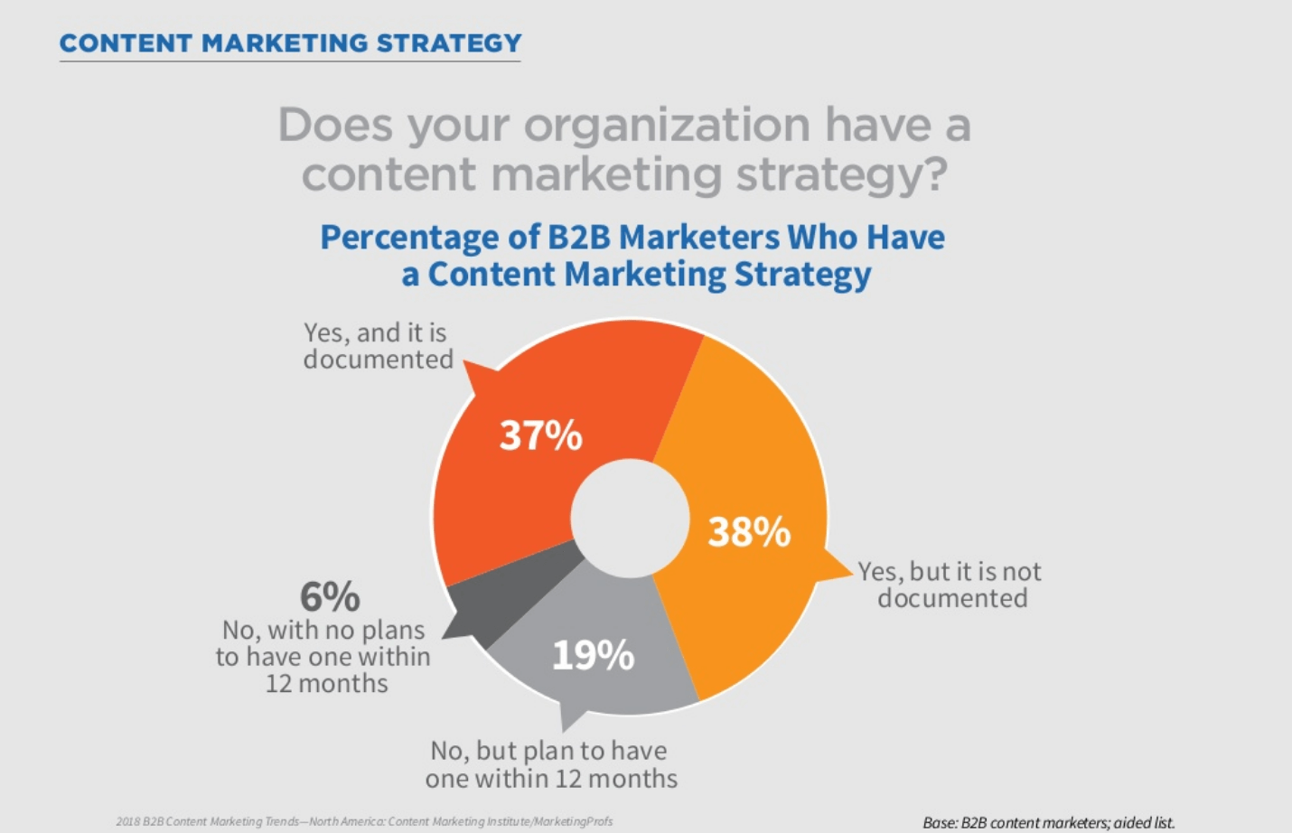 Content-marketing-strategy-by-CMI